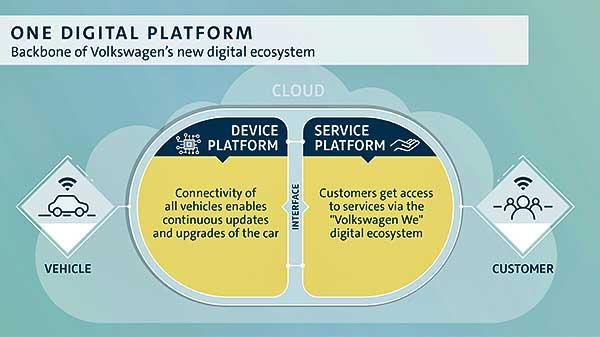 A Volkswagen felgyorsítja a digitális átállását