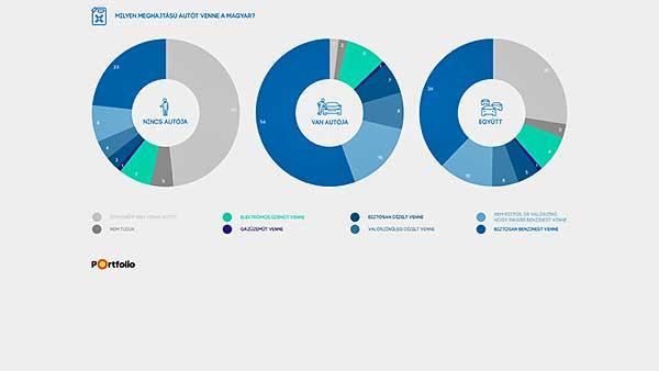 Tíz éves a Bosch hazai autóparkot feltérképező kutatása