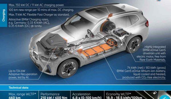 A modern BMW iX3